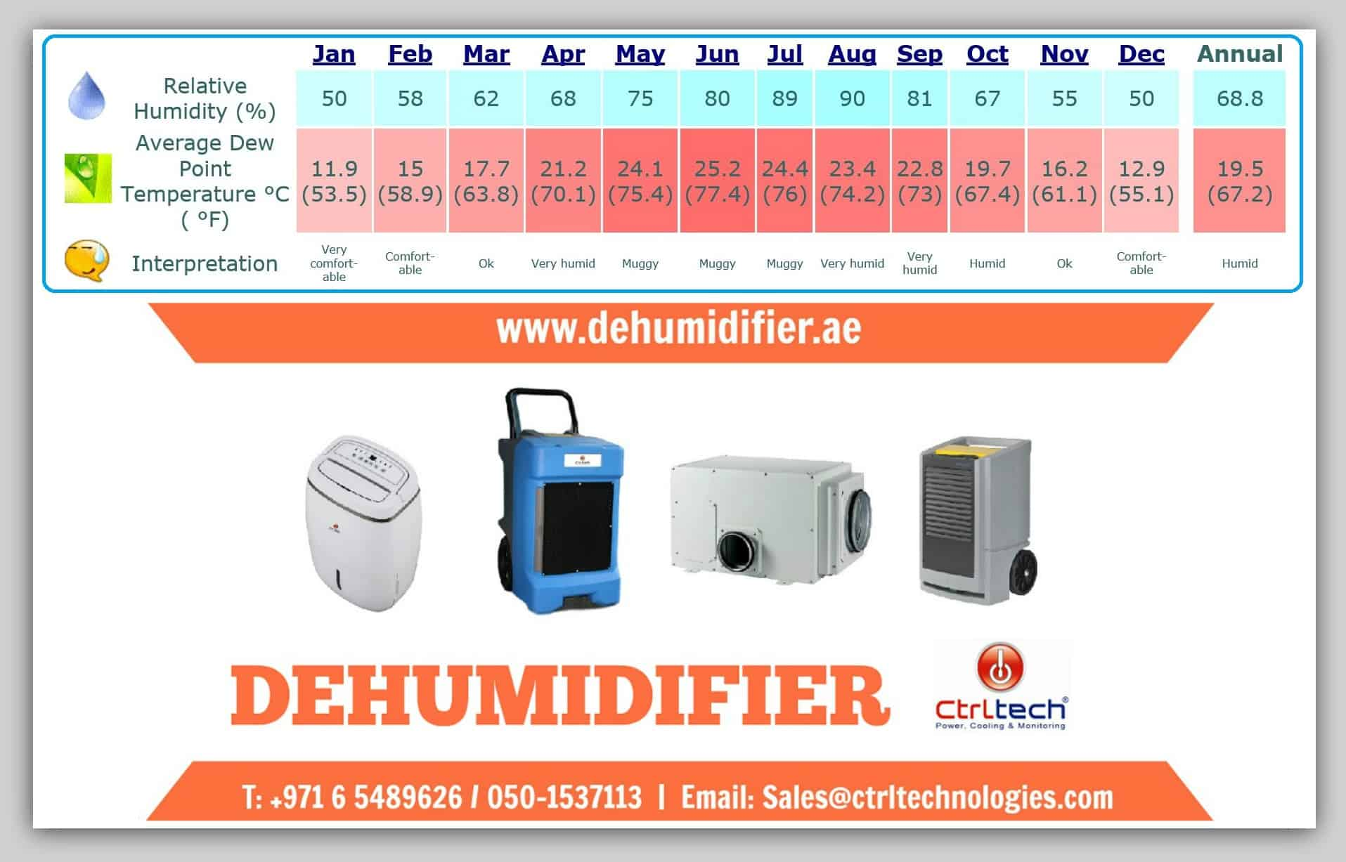 Industrial Dehumidifier in Oman Salalah.