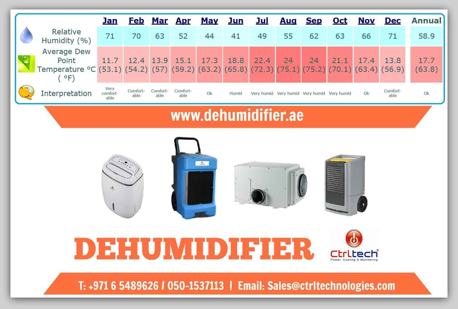 Dehumidifier in Qatar Doha to select Industrial dehumidifier.