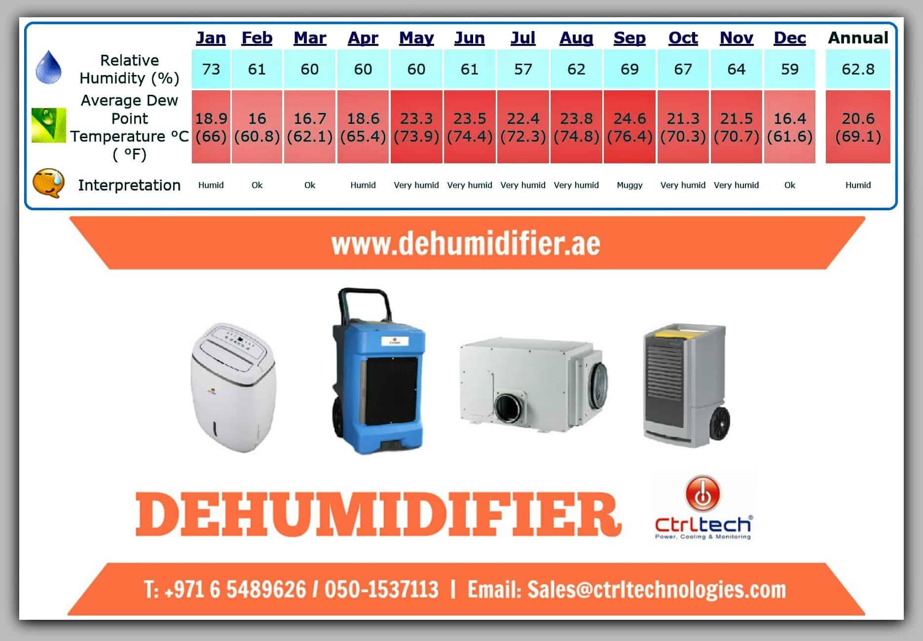 Industrial Dehumidifier in Saudi Arabia Jeddah and Riyadh.