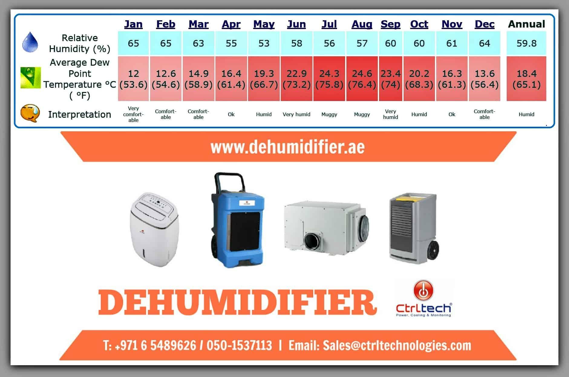 Dehumidifiers supplier in UAE, Dubai, Abu Dhabi, Sharjah, Al Ain and Fujairah.