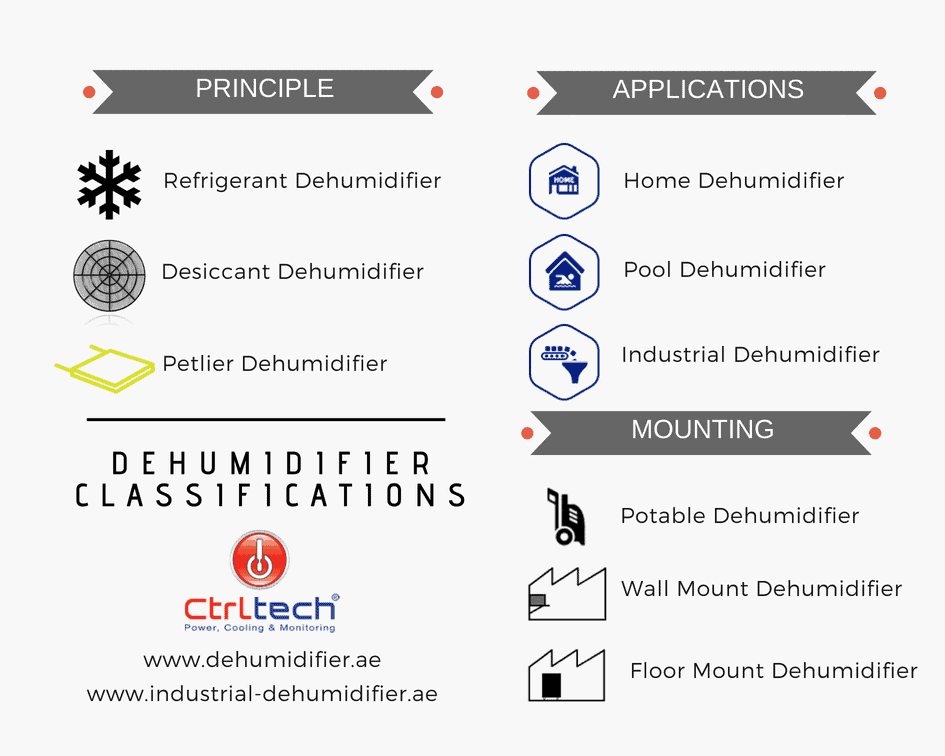 How Dehumidifiers are classified?